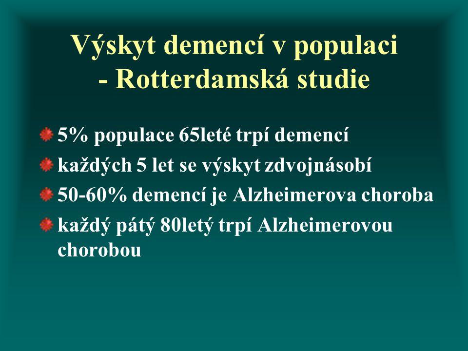 Výskyt demencí v populaci - Rotterdamská studie 5% populace 65leté trpí demencí každých 5 let se výskyt zdvojnásobí 50-60% demencí je Alzheimerova cho