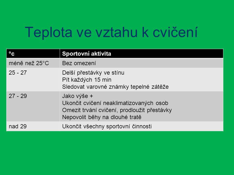 Teplota ve vztahu k cvičení °cSportovní aktivita méně než 25°CBez omezení 25 - 27Delší přestávky ve stínu Pít každých 15 min Sledovat varovné známky tepelné zátěže 27 - 29Jako výše + Ukončit cvičení neaklimatizovaných osob Omezit trvání cvičení, prodloužit přestávky Nepovolit běhy na dlouhé tratě nad 29Ukončit všechny sportovní činnosti