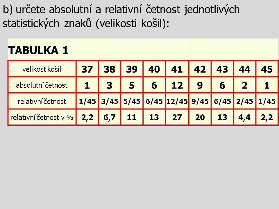b) určete absolutní a relativní četnost jednotlivých statistických znaků (velikosti košil): TABULKA 1 velikost košil 373839404142434445 absolutní četnost 1356129621 relativní četnost1/453/455/456/4512/459/456/452/451/45 relativní četnost v % 2,26,711132720134,42,2