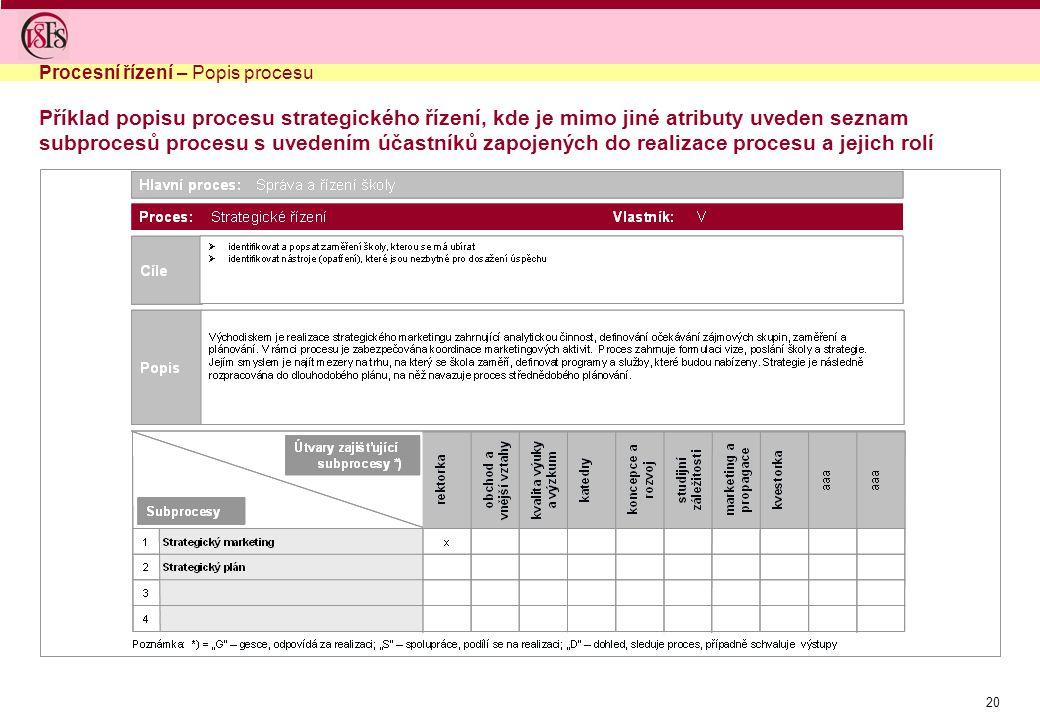 20 Příklad popisu procesu strategického řízení, kde je mimo jiné atributy uveden seznam subprocesů procesu s uvedením účastníků zapojených do realizace procesu a jejich rolí Procesní řízení – Popis procesu