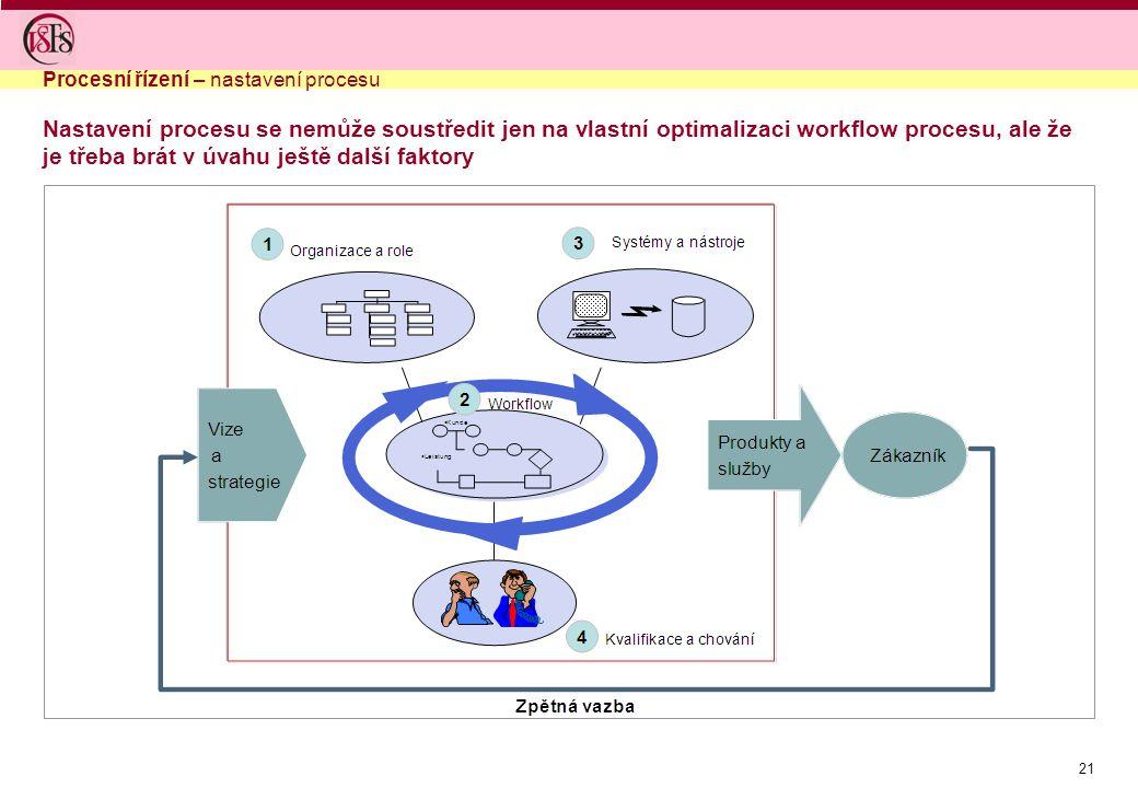 21 Nastavení procesu se nemůže soustředit jen na vlastní optimalizaci workflow procesu, ale že je třeba brát v úvahu ještě další faktory Procesní řízení – nastavení procesu