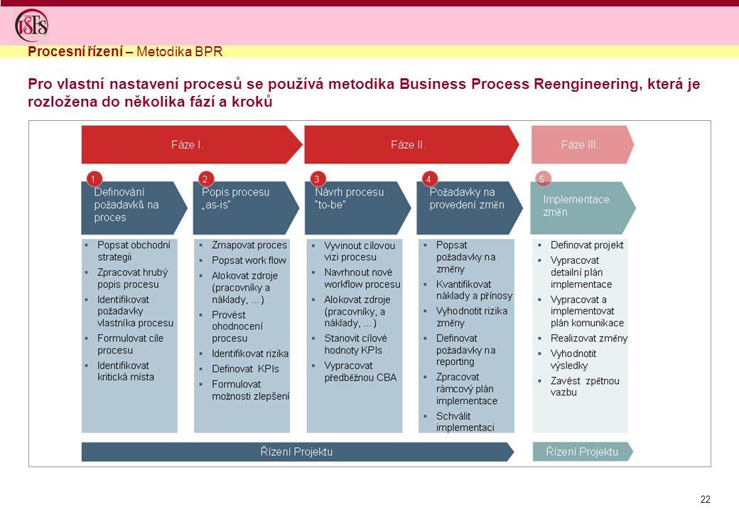 22 Pro vlastní nastavení procesů se používá metodika Business Process Reengineering, která je rozložena do několika fází a kroků Procesní řízení – Metodika BPR