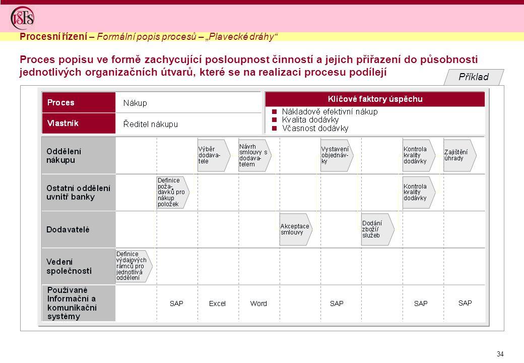 """34 Proces popisu ve formě zachycující posloupnost činností a jejich přiřazení do působnosti jednotlivých organizačních útvarů, které se na realizaci procesu podílejí Procesní řízení – Formální popis procesů – """"Plavecké dráhy Příklad"""