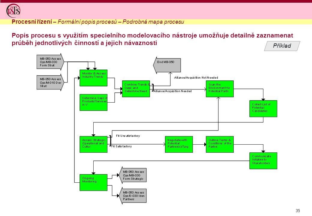 35 Popis procesu s využitím specielního modelovacího nástroje umožňuje detailně zaznamenat průběh jednotlivých činností a jejich návaznosti Procesní řízení – Formální popis procesů – Podrobná mapa procesu Příklad