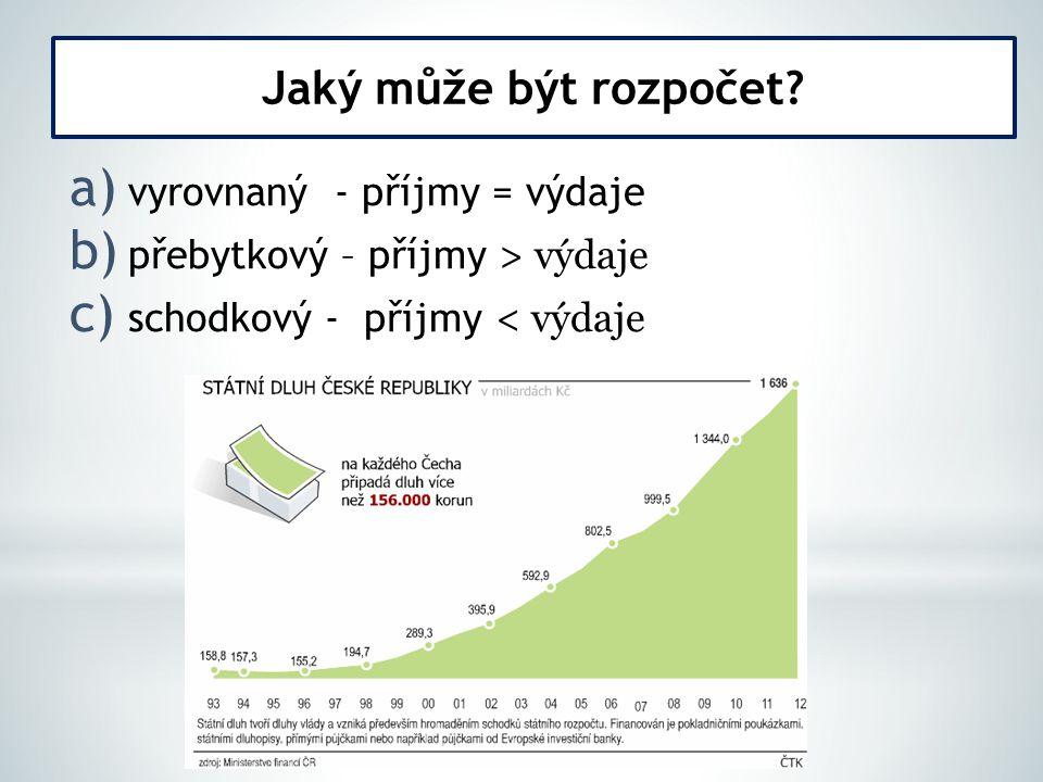 a) vyrovnaný - příjmy = výdaje b) přebytkový – příjmy > výdaje c) schodkový - příjmy < výdaje Jaký může být rozpočet?