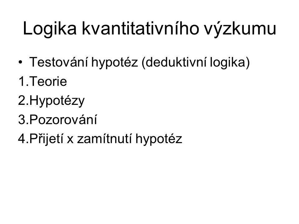 Logika kvantitativního výzkumu Testování hypotéz (deduktivní logika) 1.Teorie 2.Hypotézy 3.Pozorování 4.Přijetí x zamítnutí hypotéz