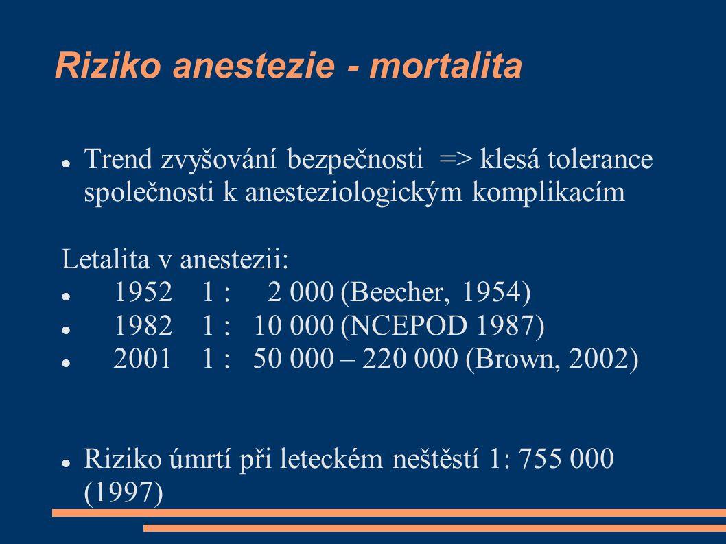 Riziko anestezie - mortalita Trend zvyšování bezpečnosti => klesá tolerance společnosti k anesteziologickým komplikacím Letalita v anestezii: 1952 1 : 2 000 (Beecher, 1954) 1982 1 : 10 000 (NCEPOD 1987) 2001 1 : 50 000 – 220 000 (Brown, 2002) Riziko úmrtí při leteckém neštěstí 1: 755 000 (1997)