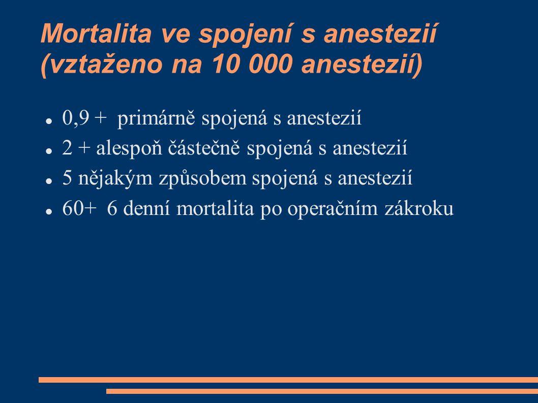 Mortalita ve spojení s anestezií (vztaženo na 10 000 anestezií) 0,9 + primárně spojená s anestezií 2 + alespoň částečně spojená s anestezií 5 nějakým způsobem spojená s anestezií 60+ 6 denní mortalita po operačním zákroku