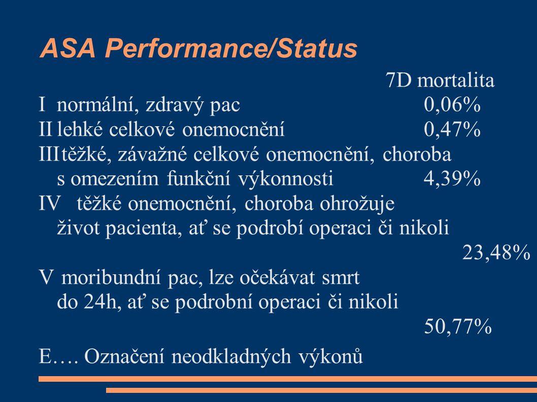 ASA Performance/Status 7D mortalita Inormální, zdravý pac 0,06% IIlehké celkové onemocnění 0,47% IIItěžké, závažné celkové onemocnění, choroba s omezením funkční výkonnosti4,39% IVtěžké onemocnění, choroba ohrožuje život pacienta, ať se podrobí operaci či nikoli 23,48% V moribundní pac, lze očekávat smrt do 24h, ať se podrobní operaci či nikoli 50,77% E….