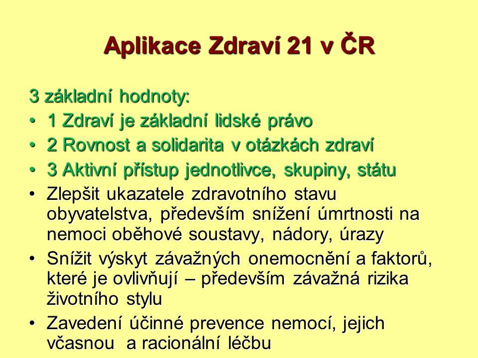 CÍL 10: ZDRAVÉ A BEZPEČNÉ ŽIVOTNÍ PROSTŘEDÍ DO ROKU 2015 ZAJISTIT BEZPEČNĚJŠÍ ŽIVOTNÍ PROSTŘEDÍ, V NĚMŽ VÝSKYT ZDRAVÍ NEBEZPEČNÝCH LÁTEK (faktorů) NEBUDE PŘESAHOVAT MEZINÁRODNĚ SCHVÁLENÉ NORMY Zdraví pro všechny v 21.
