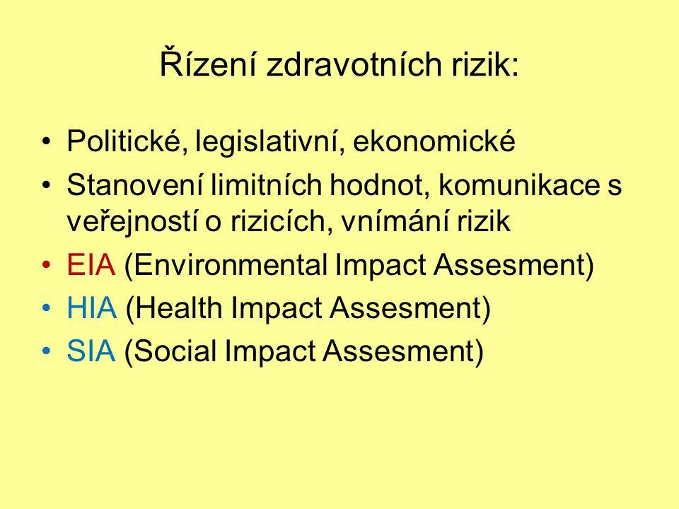 Řízení zdravotních rizik: Politické, legislativní, ekonomické Stanovení limitních hodnot, komunikace s veřejností o rizicích, vnímání rizik EIA (Environmental Impact Assesment) HIA (Health Impact Assesment) SIA (Social Impact Assesment)