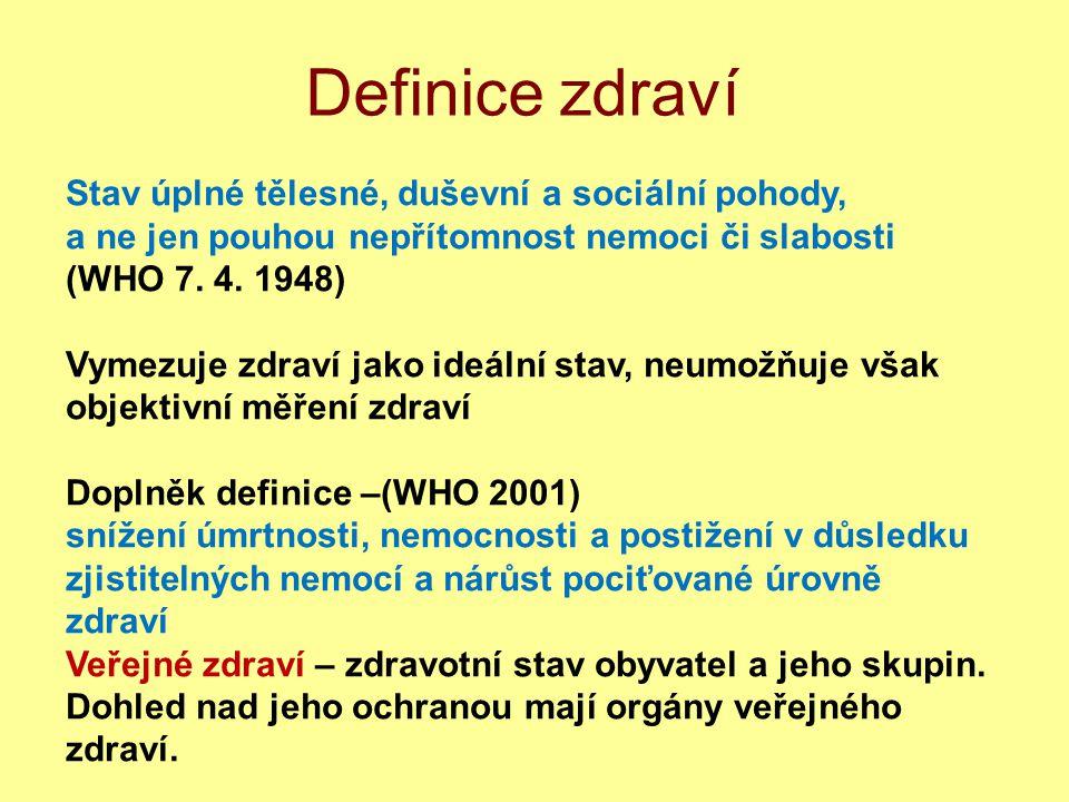 Faktory ovlivňující zdraví Faktory ovlivňující zdraví člověka 1)Vnitřní (dědičnost).