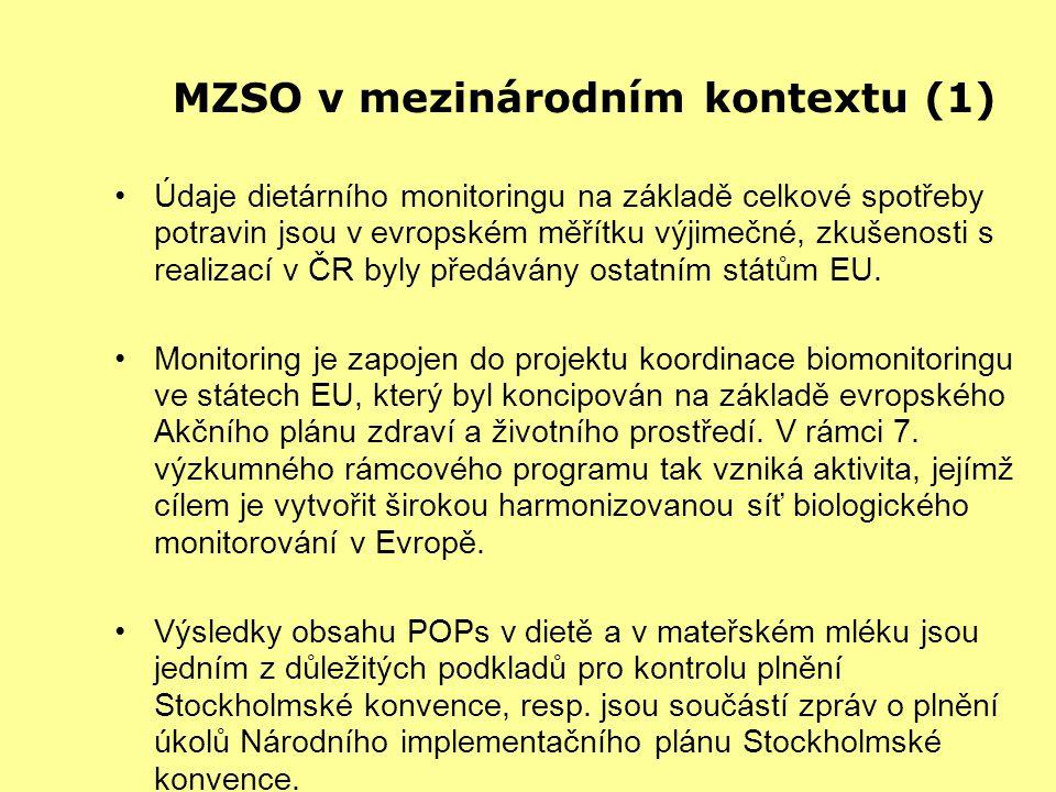 MZSO v mezinárodním kontextu (1) Údaje dietárního monitoringu na základě celkové spotřeby potravin jsou v evropském měřítku výjimečné, zkušenosti s realizací v ČR byly předávány ostatním státům EU.