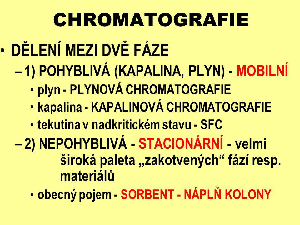 CHROMATOGRAFIE – STACIONÁRNÍ FÁZE KAPALINA NA NOSIČI – GLC, LLC - ROZDĚLOVACÍ CHROMATOGRAFIE TUHÁ LÁTKA – GSC, LSC - ADSORPČNÍ CHROMATOGRAFIE – IEC - IONTOVĚ VÝMĚNNÁ CHROMATOGRAFIE KAPALINA V PÓRECH SORBENTU – GPC - GELOVÁ PERMEAČNÍ CHROMATOGRAFIE