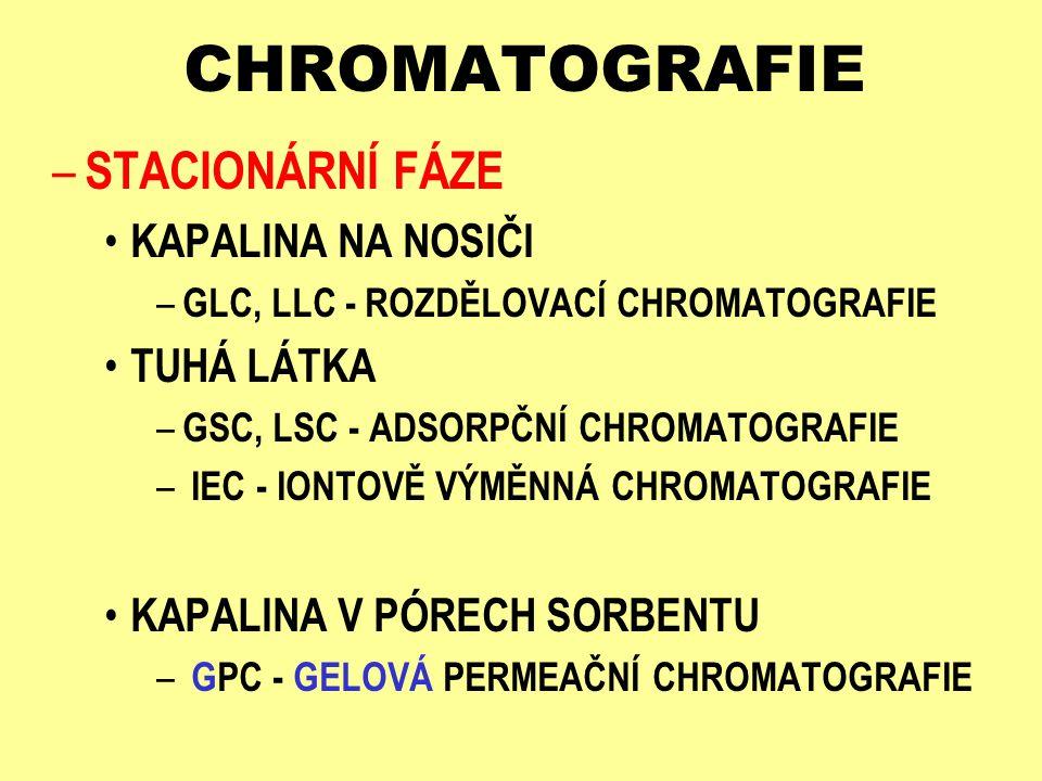 CHROMATOGRAFIE – STACIONÁRNÍ FÁZE KAPALINA NA NOSIČI – GLC, LLC - ROZDĚLOVACÍ CHROMATOGRAFIE TUHÁ LÁTKA – GSC, LSC - ADSORPČNÍ CHROMATOGRAFIE – IEC -