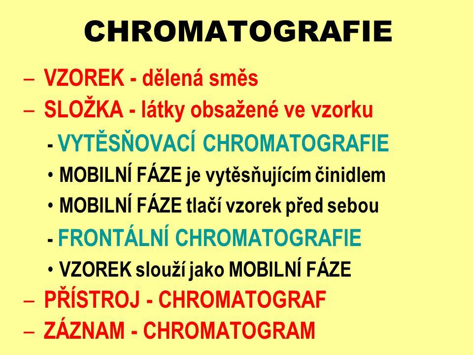 CHROMATOGRAFIE – VZOREK - dělená směs – SLOŽKA - látky obsažené ve vzorku - VYTĚSŇOVACÍ CHROMATOGRAFIE MOBILNÍ FÁZE je vytěsňujícím činidlem MOBILNÍ F