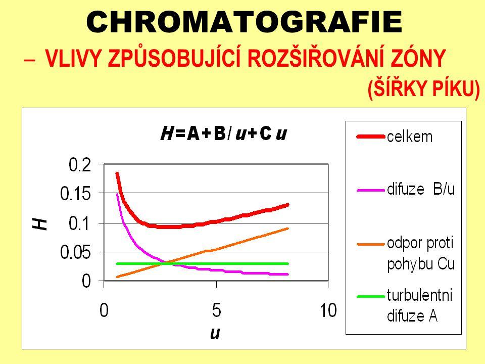 CHROMATOGRAFIE – VLIVY OVLIVŇUJÍCÍ TERMODYNAMIKU SEPARAČNÍHO PROCESU VLIV OBJEMU STACIONÁRNÍ FÁZE V R,J ' = K D,J V s - větší objem stacionární fáze - zvětšuje retenci složky - zlepšuje dělení složek - prodlužuje dobu analýzy - komplikuje přenos hmoty ve stacionární fázi NUTNO VOLIT VHODNÝ KOMPROMIS
