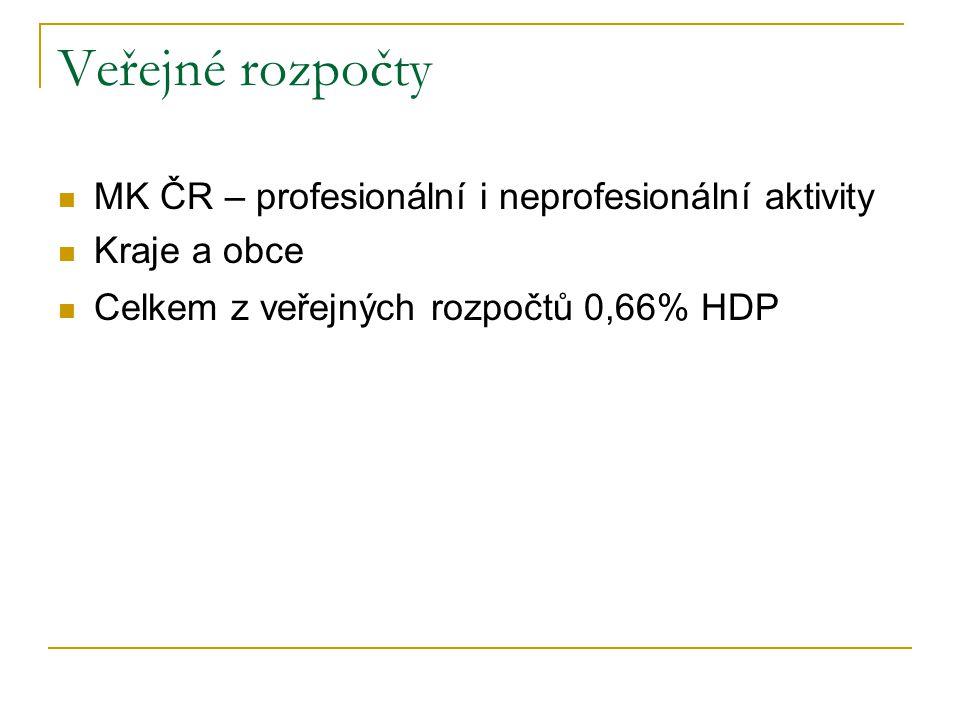 MK ČR – profesionální i neprofesionální aktivity Kraje a obce Celkem z veřejných rozpočtů 0,66% HDP