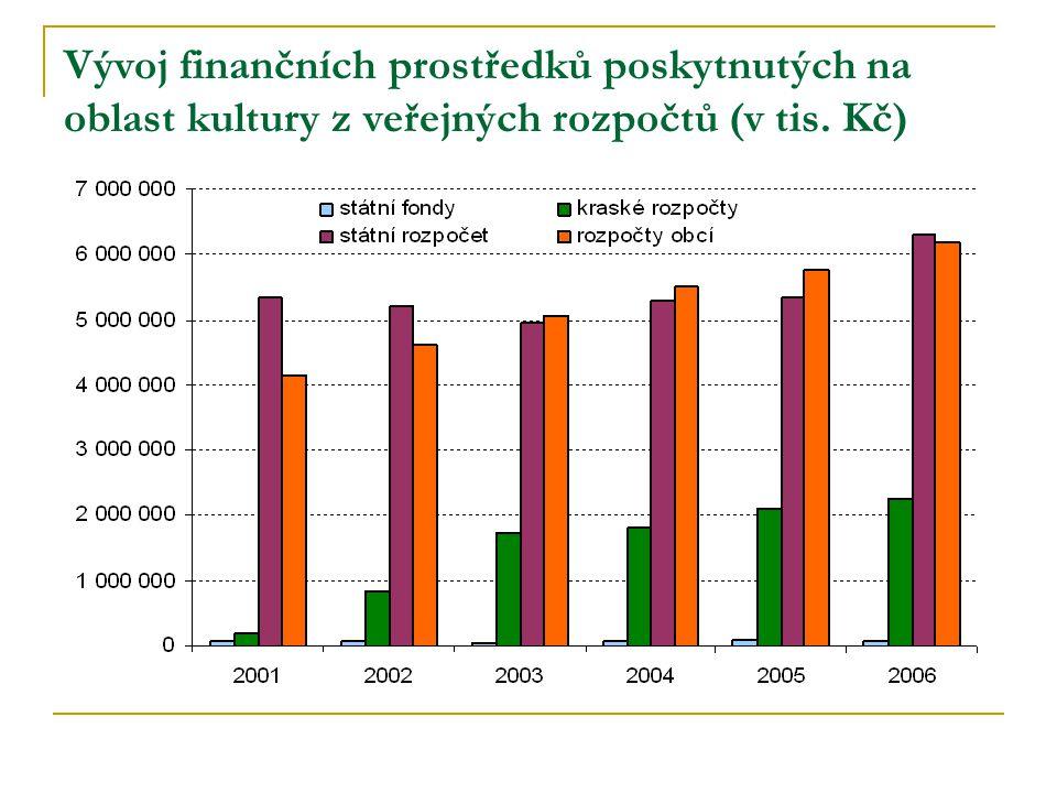 Vývoj finančních prostředků plynoucích do oblasti kultury (v tis. Kč,) a struktura podle příjemců