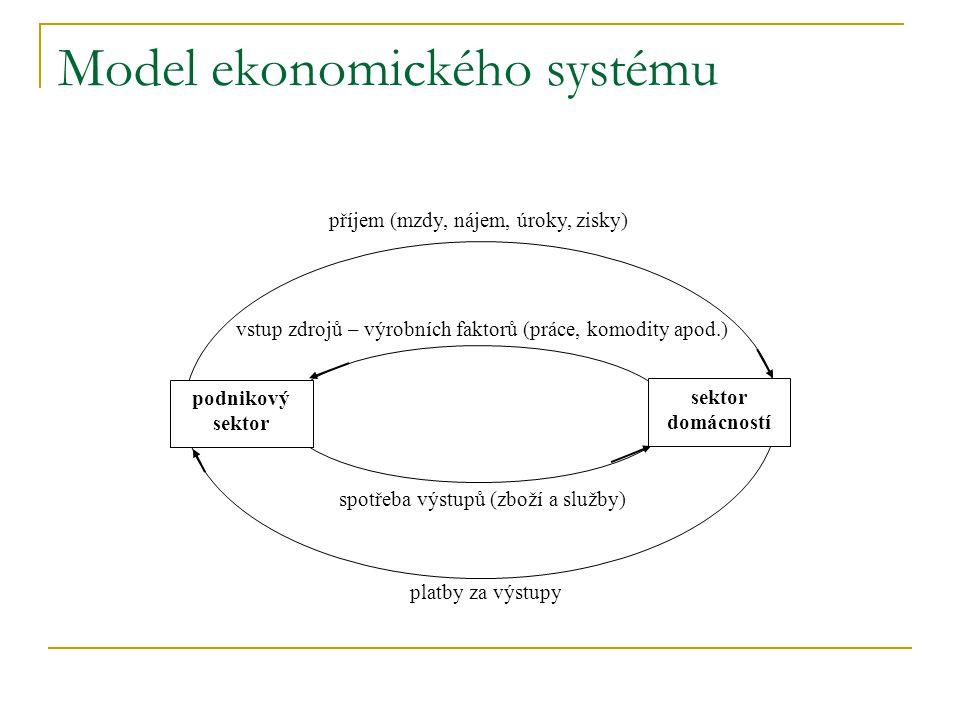 Model ekonomického systému podnikový sektor sektor domácností příjem (mzdy, nájem, úroky, zisky) platby za výstupy spotřeba výstupů (zboží a služby) v