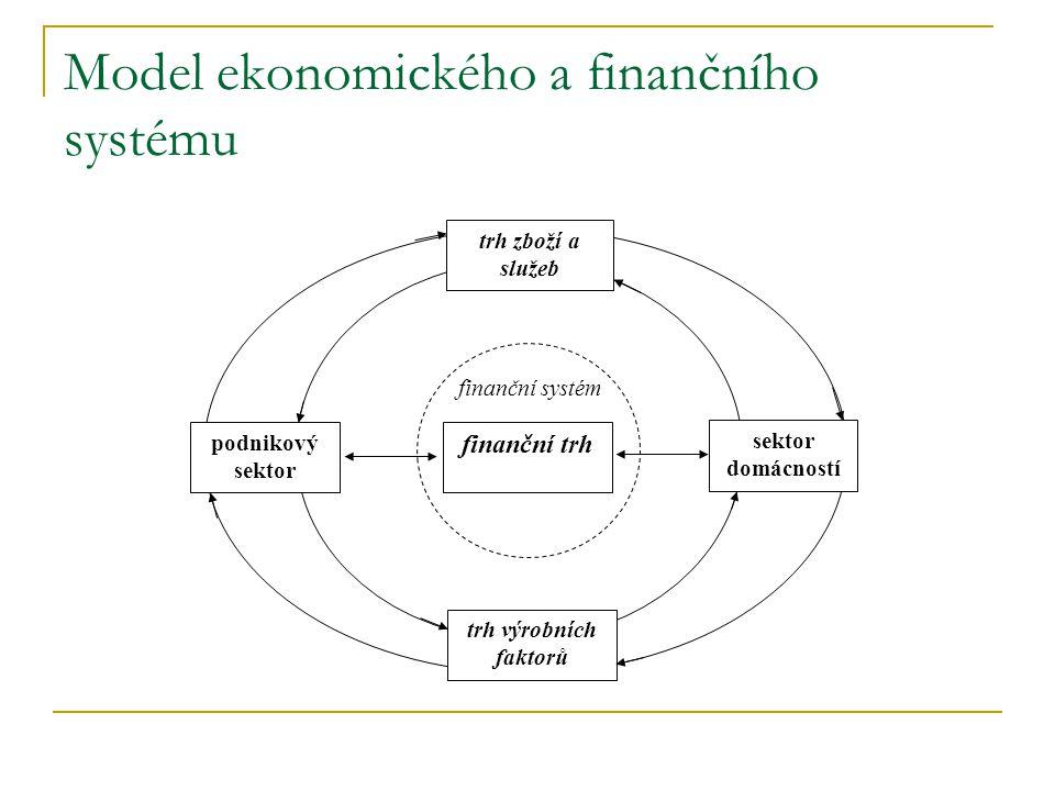 Model ekonomického a finančního systému podnikový sektor sektor domácností finanční systém trh výrobních faktorů trh zboží a služeb finanční trh
