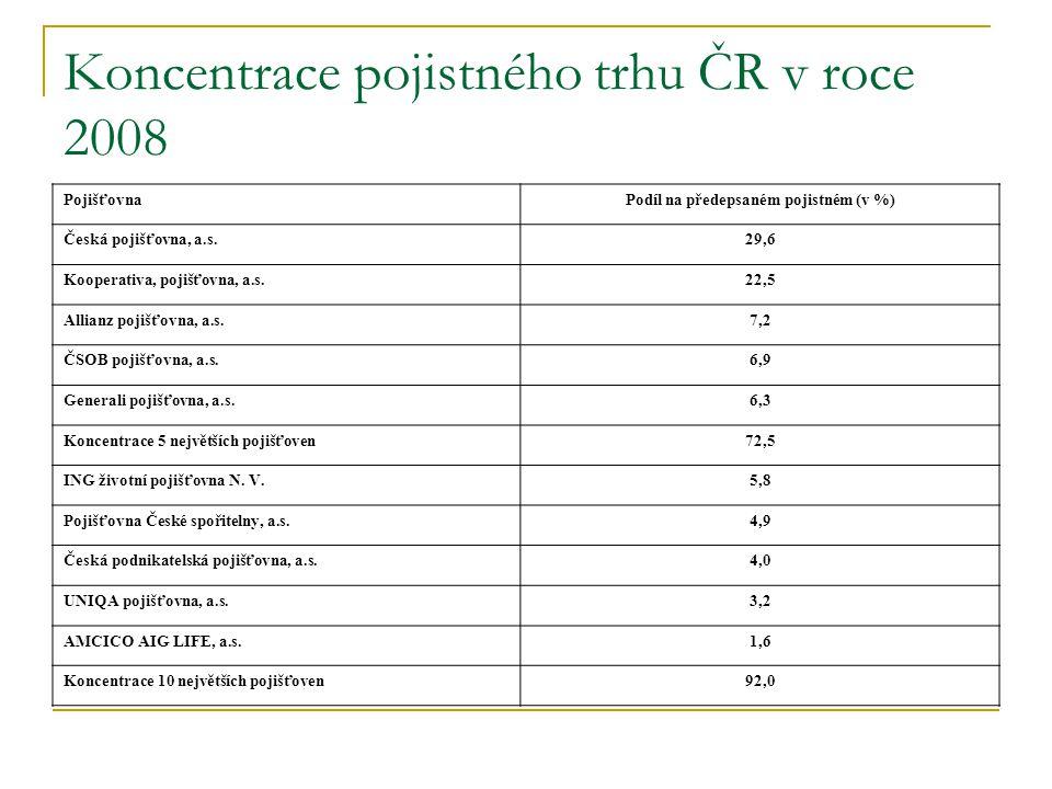 Koncentrace pojistného trhu ČR v roce 2008 PojišťovnaPodíl na předepsaném pojistném (v %) Česká pojišťovna, a.s.29,6 Kooperativa, pojišťovna, a.s.22,5