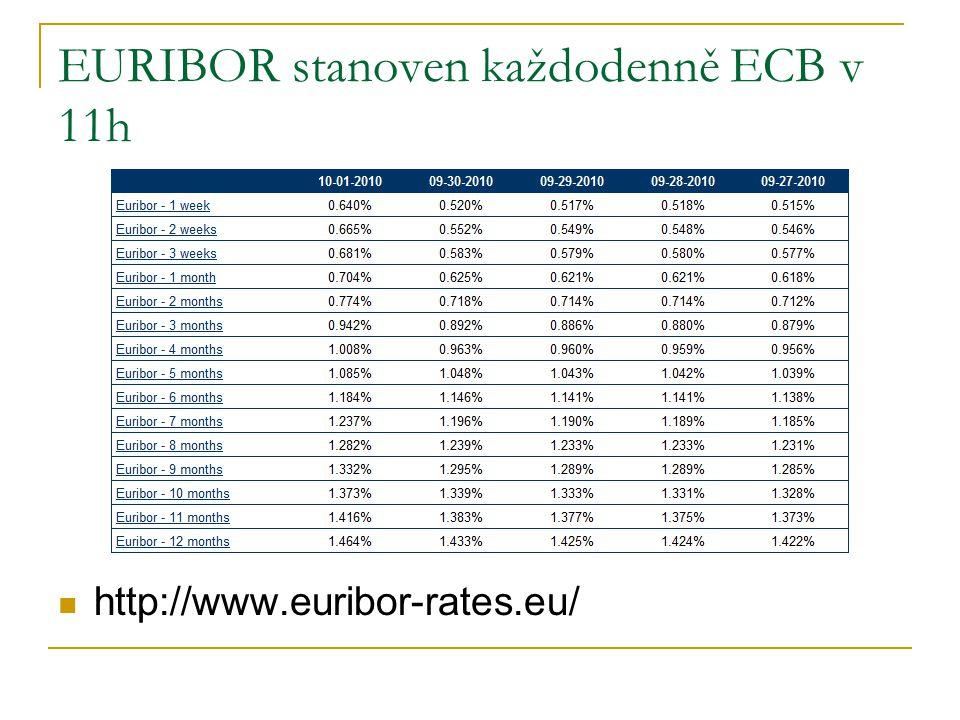 EURIBOR stanoven každodenně ECB v 11h http://www.euribor-rates.eu/