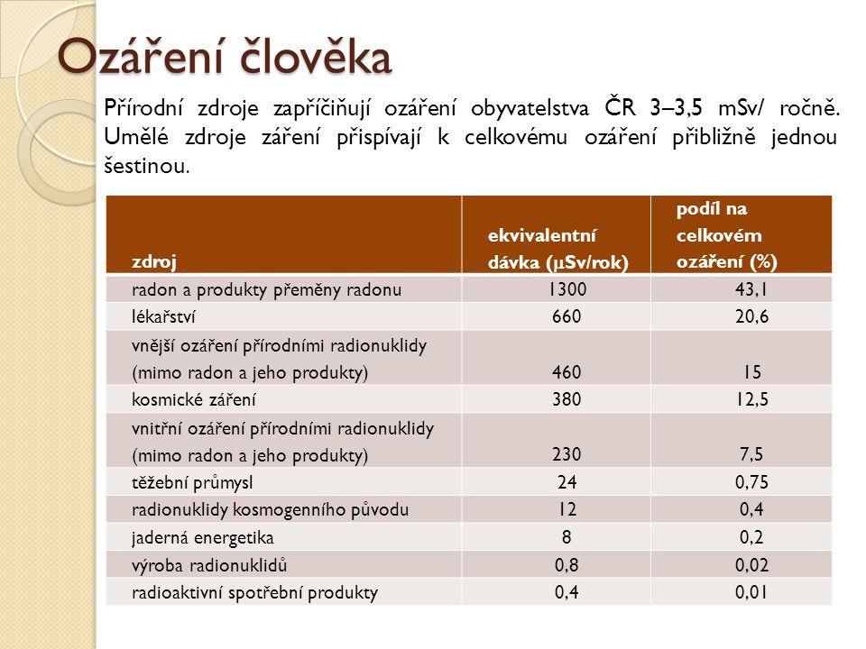 Ozáření člověka zdroj ekvivalentní dávka (  Sv/rok) podíl na celkovém ozáření (%) radon a produkty přeměny radonu130043,1 lékařství66020,6 vnější ozá