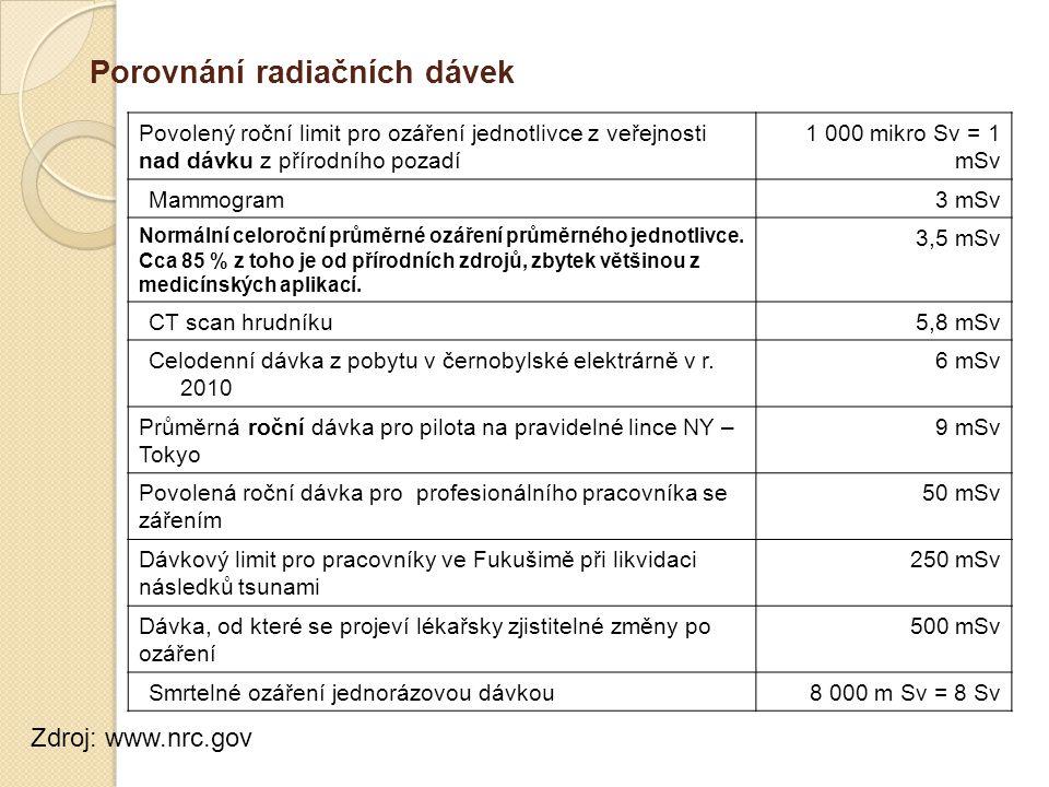 Povolený roční limit pro ozáření jednotlivce z veřejnosti nad dávku z přírodního pozadí 1 000 mikro Sv = 1 mSv Mammogram3 mSv Normální celoroční průmě