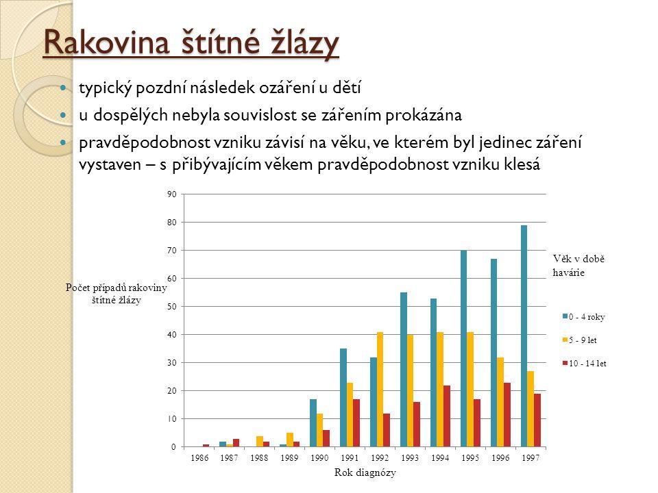 Rakovina štítné žlázy typický pozdní následek ozáření u dětí u dospělých nebyla souvislost se zářením prokázána pravděpodobnost vzniku závisí na věku,