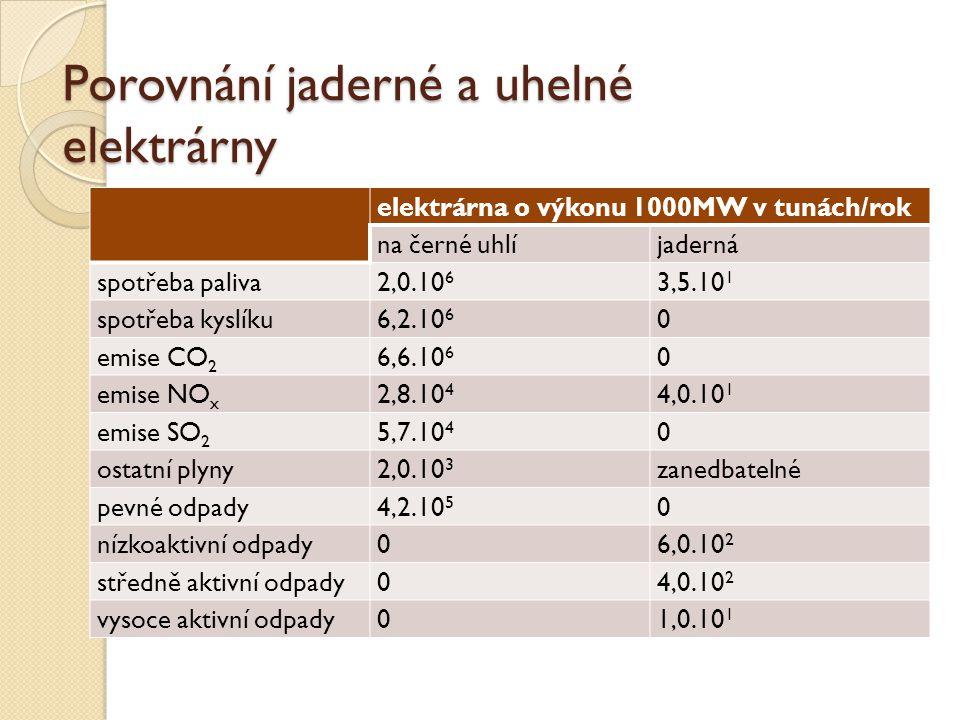 Porovnání jaderné a uhelné elektrárny elektrárna o výkonu 1000MW v tunách/rok na černé uhlíjaderná spotřeba paliva2,0.10 6 3,5.10 1 spotřeba kyslíku6,