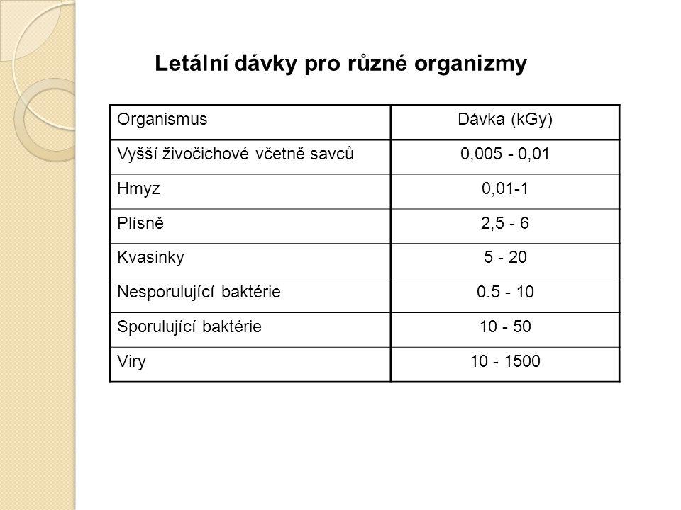 Letální dávky pro různé organizmy OrganismusDávka (kGy) Vyšší živočichové včetně savců0,005 - 0,01 Hmyz0,01-1 Plísně2,5 - 6 Kvasinky5 - 20 Nesporulují