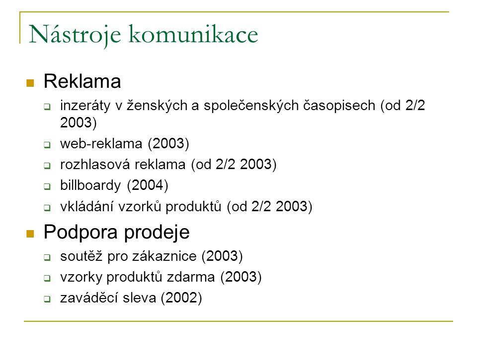 Nástroje komunikace Reklama  inzeráty v ženských a společenských časopisech (od 2/2 2003)  web-reklama (2003)  rozhlasová reklama (od 2/2 2003)  billboardy (2004)  vkládání vzorků produktů (od 2/2 2003) Podpora prodeje  soutěž pro zákaznice (2003)  vzorky produktů zdarma (2003)  zaváděcí sleva (2002)