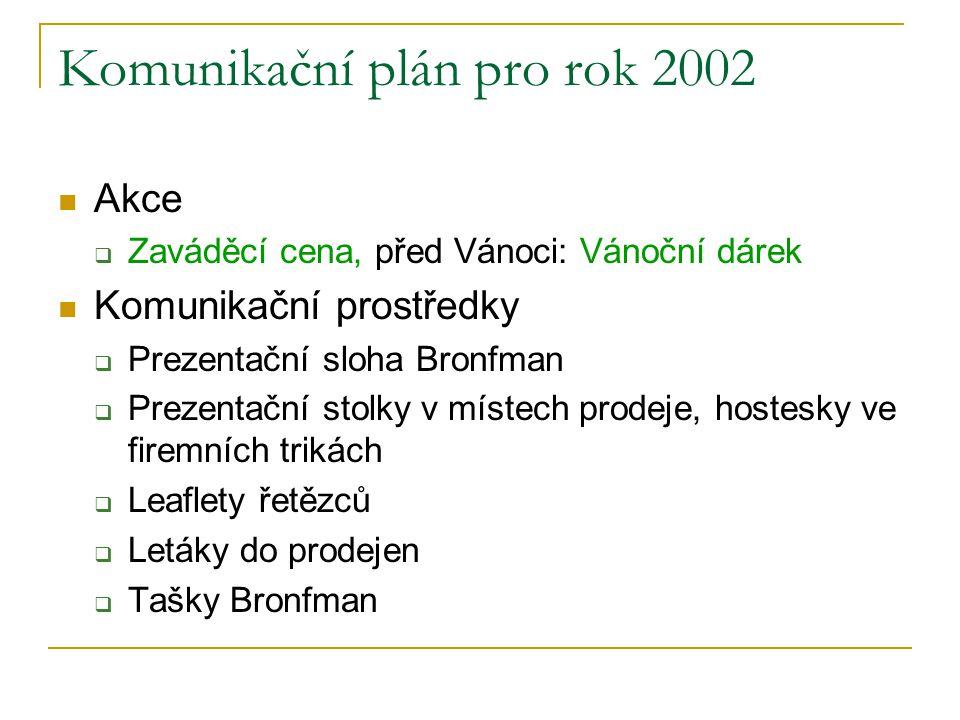 Komunikační plán pro rok 2002 Akce  Zaváděcí cena, před Vánoci: Vánoční dárek Komunikační prostředky  Prezentační sloha Bronfman  Prezentační stolk