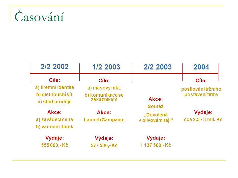 Časování 2/2 2002 1/2 20032/2 20032004 Cíle: a) firemní identita b) distribuční síť c) start prodeje Akce: a) zaváděcí cena b) vánoční dárek Výdaje: 5