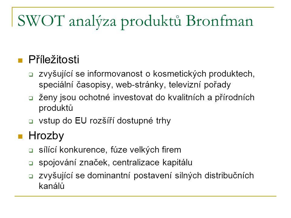 SWOT analýza produktů Bronfman Příležitosti  zvyšující se informovanost o kosmetických produktech, speciální časopisy, web-stránky, televizní pořady  ženy jsou ochotné investovat do kvalitních a přírodních produktů  vstup do EU rozšíří dostupné trhy Hrozby  sílící konkurence, fúze velkých firem  spojování značek, centralizace kapitálu  zvyšující se dominantní postavení silných distribučních kanálů