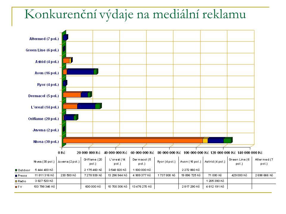 Konkurenční výdaje na mediální reklamu