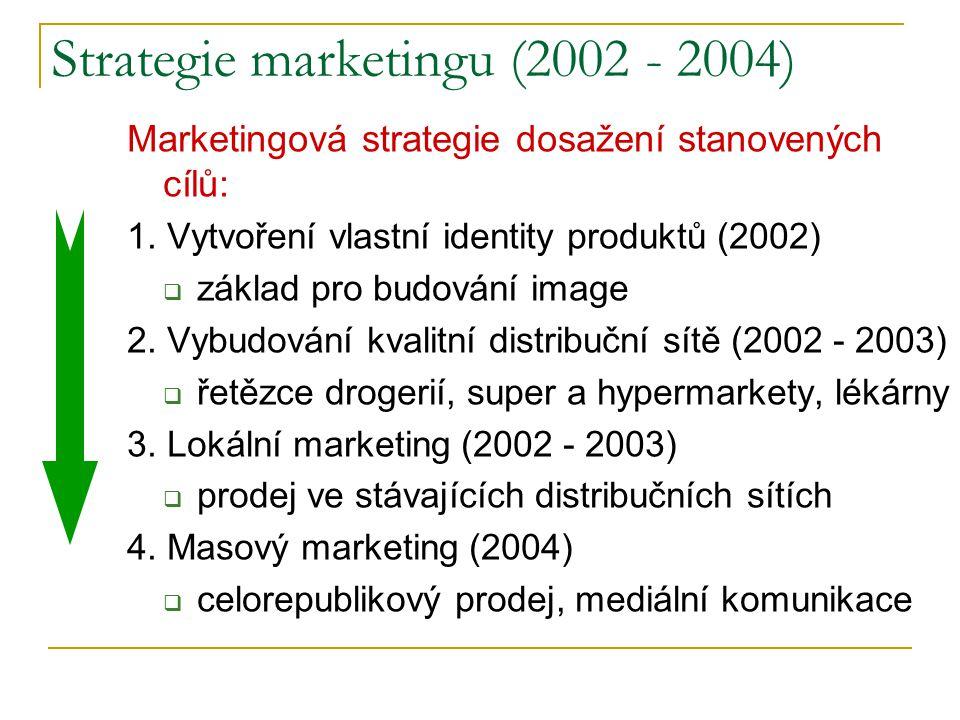 Strategie marketingu (2002 - 2004) Marketingová strategie dosažení stanovených cílů: 1. Vytvoření vlastní identity produktů (2002)  základ pro budová