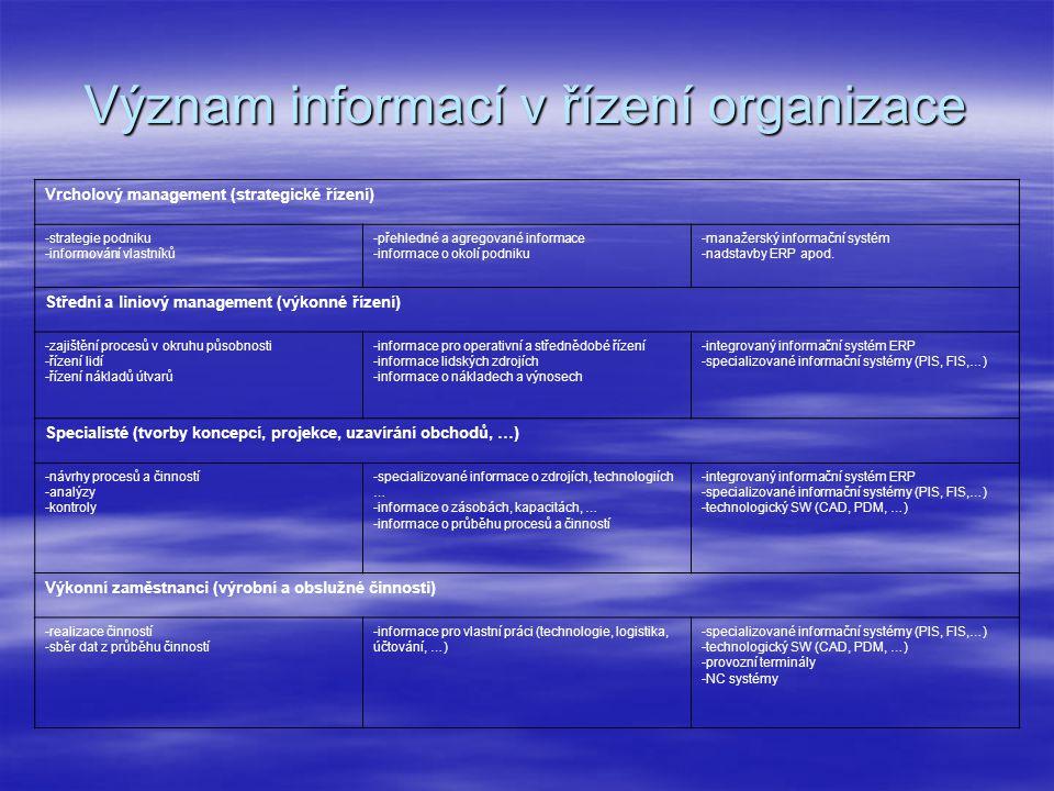 Význam informací v řízení organizace Vrcholový management (strategické řízení) -strategie podniku -informování vlastníků -přehledné a agregované infor