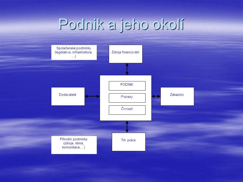 Podnik a jeho okolí DodavateléZákazníci Trh práce Zdroje financování PODNIK Procesy Činnosti Společenské podmínky (legislativa, infrastruktura, …) Pří