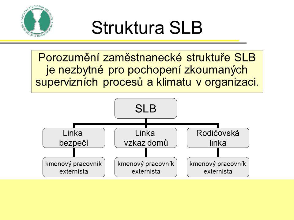 Struktura SLB Porozumění zaměstnanecké struktuře SLB je nezbytné pro pochopení zkoumaných supervizních procesů a klimatu v organizaci. SLB Linka bezpe