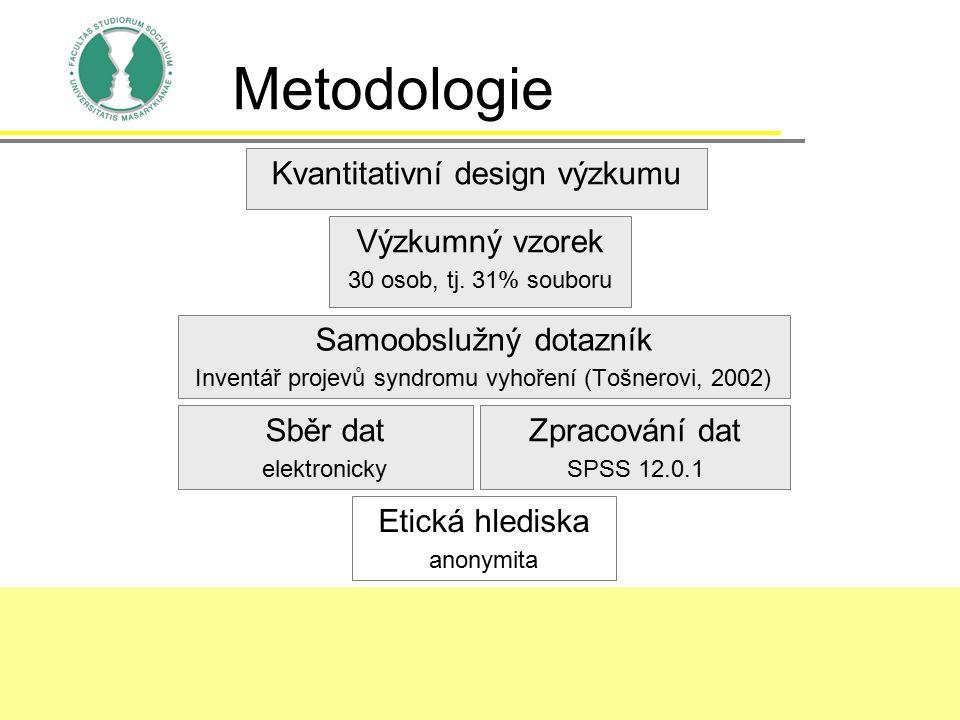 Metodologie Samoobslužný dotazník Inventář projevů syndromu vyhoření (Tošnerovi, 2002) Výzkumný vzorek 30 osob, tj. 31% souboru Kvantitativní design v