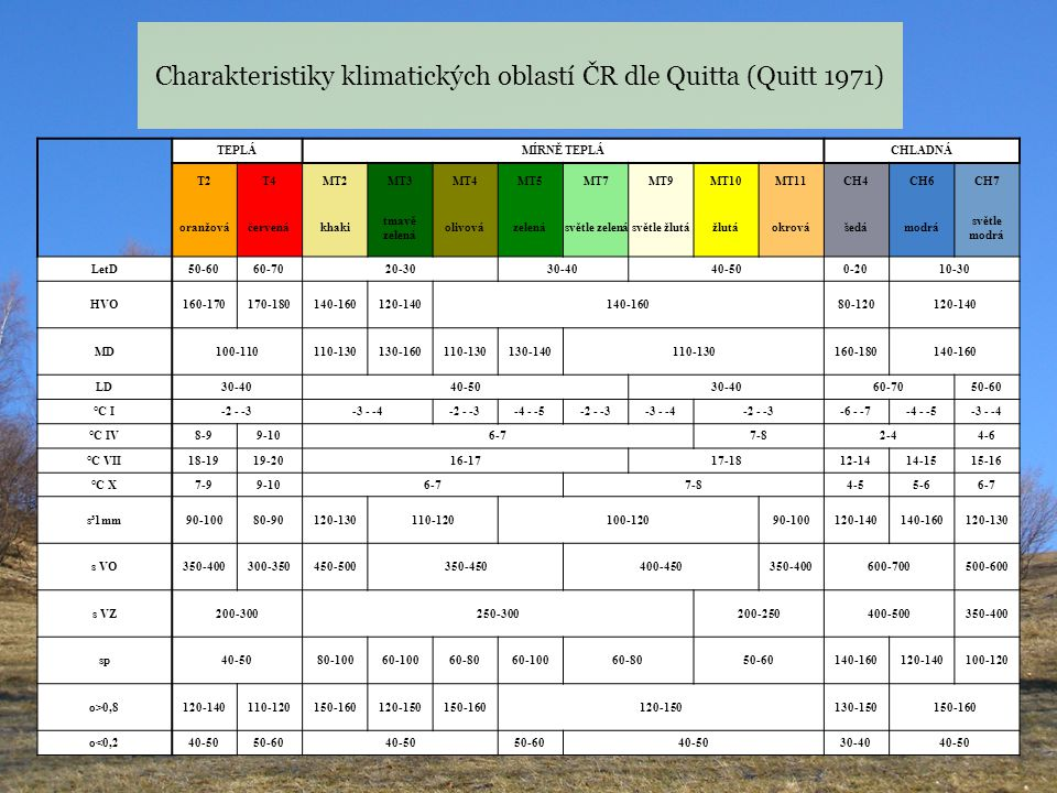 TEPLÁMÍRNĚ TEPLÁCHLADNÁ T2T4MT2MT3MT4MT5MT7MT9MT10MT11CH4CH6CH7 oranžováčervenákhaki tmavě zelená olivovázelenásvětle zelenásvětle žlutážlutáokrovášed