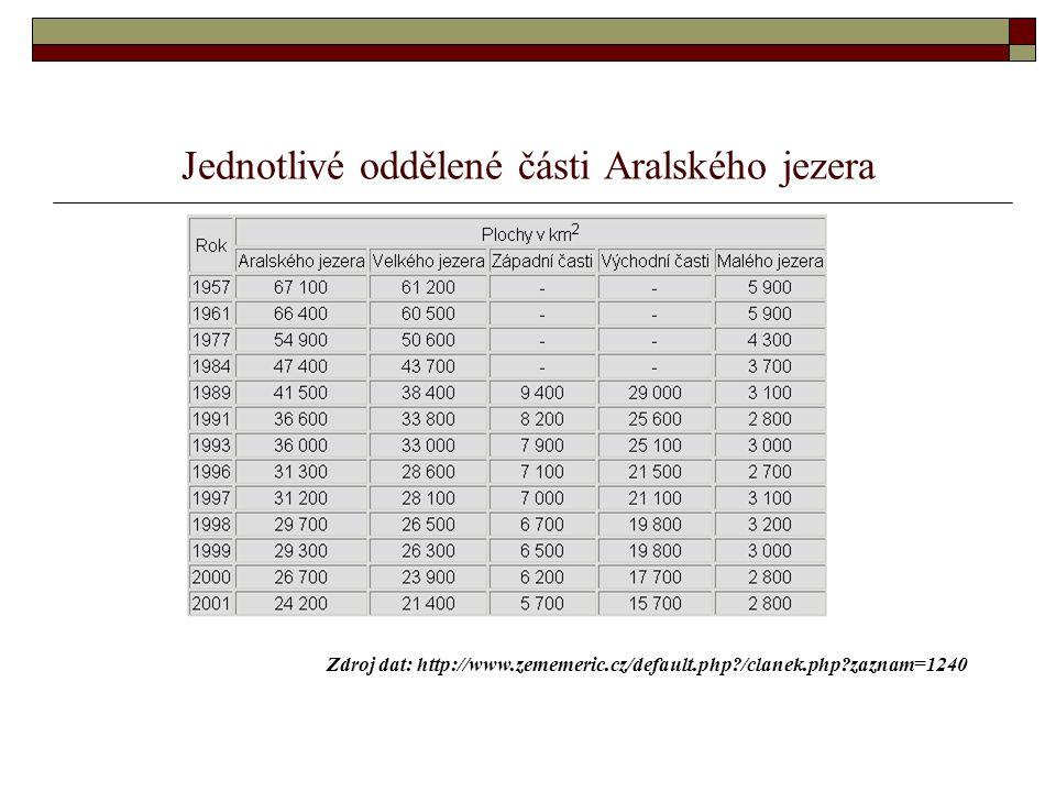 Jednotlivé oddělené části Aralského jezera Zdroj dat: http://www.zememeric.cz/default.php?/clanek.php?zaznam=1240