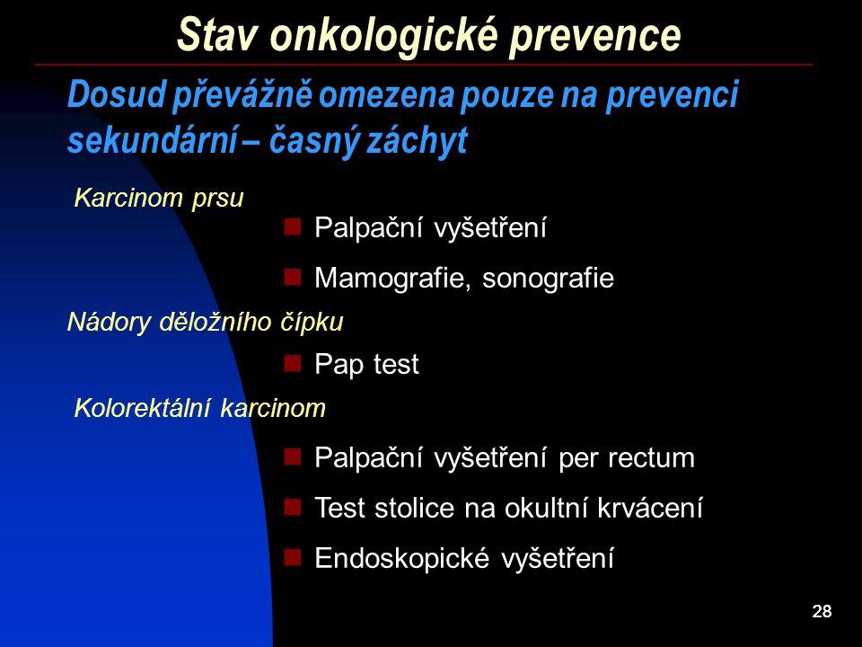 28 Stav onkologické prevence Dosud převážně omezena pouze na prevenci sekundární – časný záchyt Mamografie, sonografie Pap test Test stolice na okultn