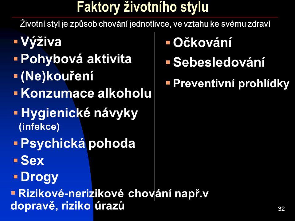 32 Faktory životního stylu  Výživa  (Ne)kouření  Pohybová aktivita Životní styl je způsob chování jednotlivce, ve vztahu ke svému zdraví  Konzumac