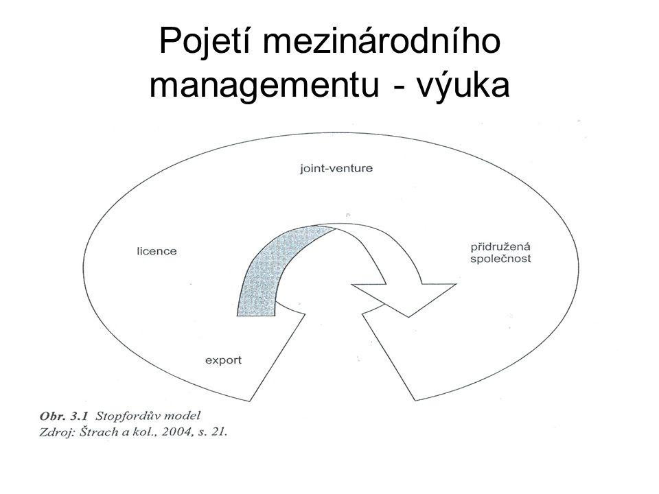 Pojetí mezinárodního managementu - výuka