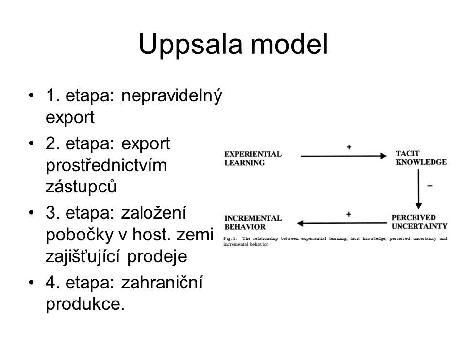 Uppsala model 1. etapa: nepravidelný export 2. etapa: export prostřednictvím zástupců 3. etapa: založení pobočky v host. zemi zajišťující prodeje 4. e