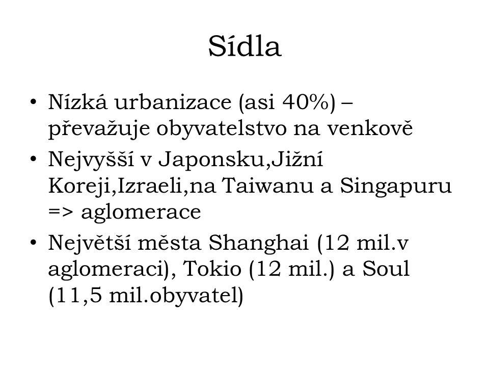 Sídla Nízká urbanizace (asi 40%) – převažuje obyvatelstvo na venkově Nejvyšší v Japonsku,Jižní Koreji,Izraeli,na Taiwanu a Singapuru => aglomerace Největší města Shanghai (12 mil.v aglomeraci), Tokio (12 mil.) a Soul (11,5 mil.obyvatel)