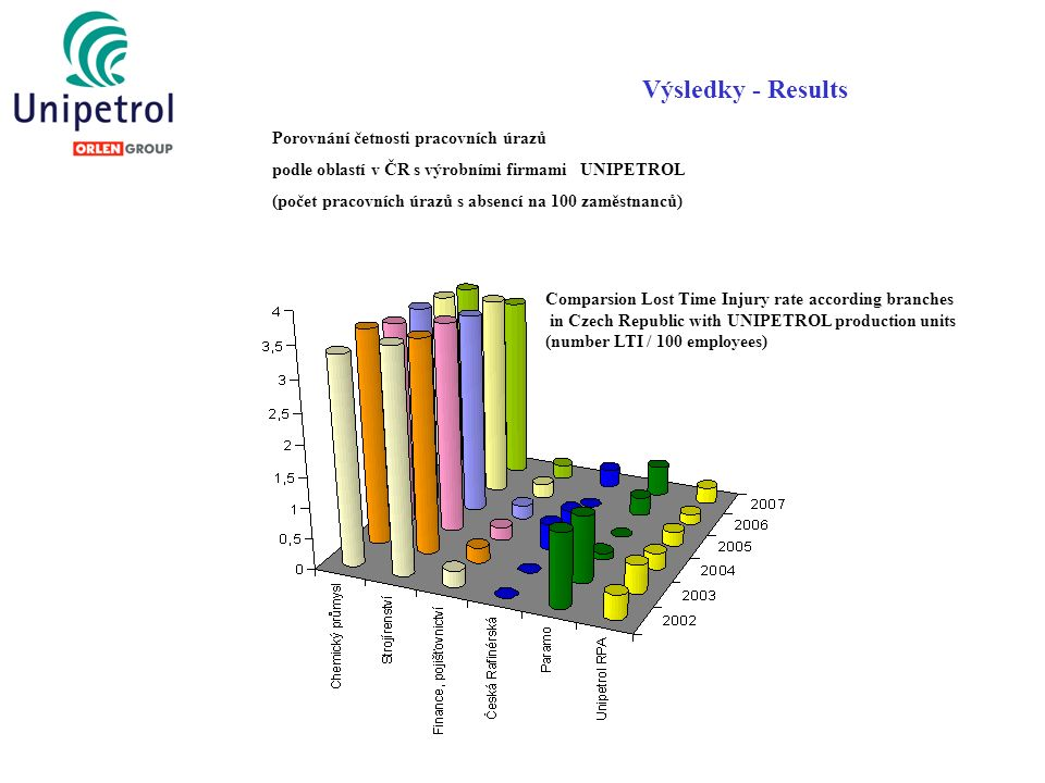 Výsledky - Results Comparsion Lost Time Injury rate according branches in Czech Republic with UNIPETROL production units (number LTI / 100 employees)